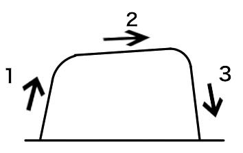 カプノグラムの正常波形を知る