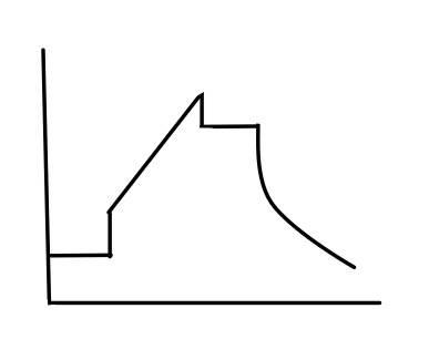 VCVの正常波形