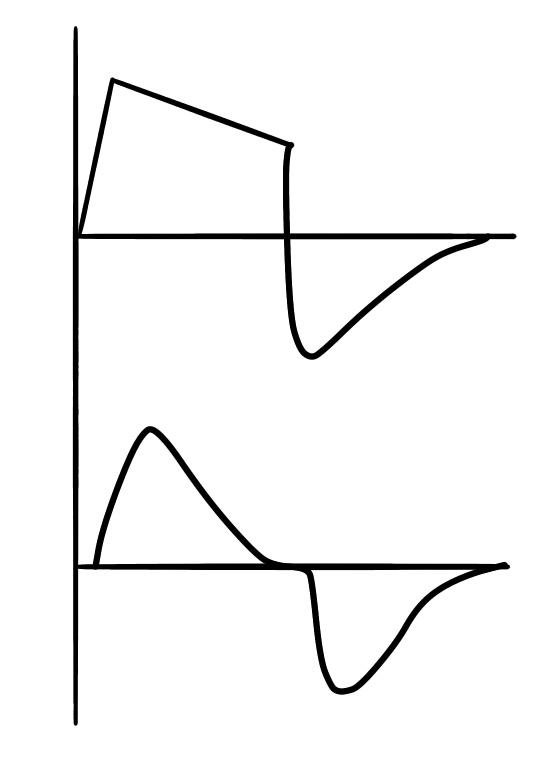 フロー波形で違いがわかる