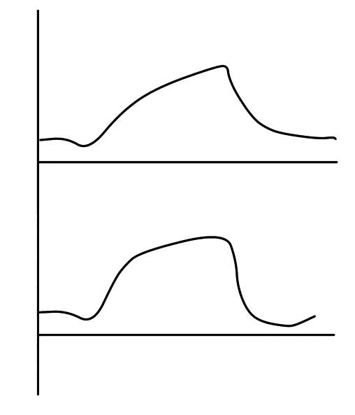 モードによる波形の違い