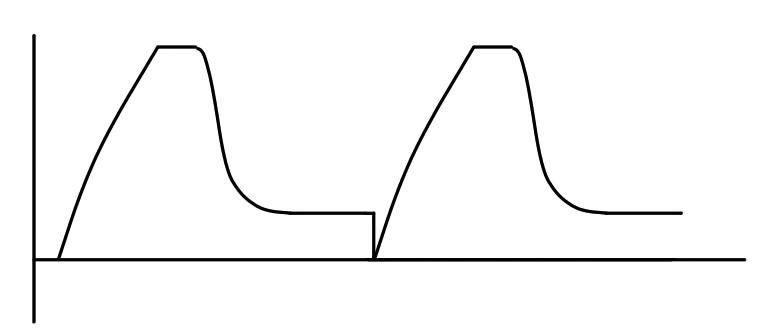 この波形の変化に気付く