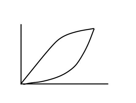 P-Vループの正常波形