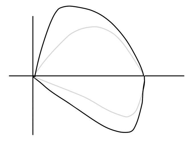 ループ波形の変化に気付く