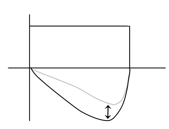 F-Vループ波形の変化