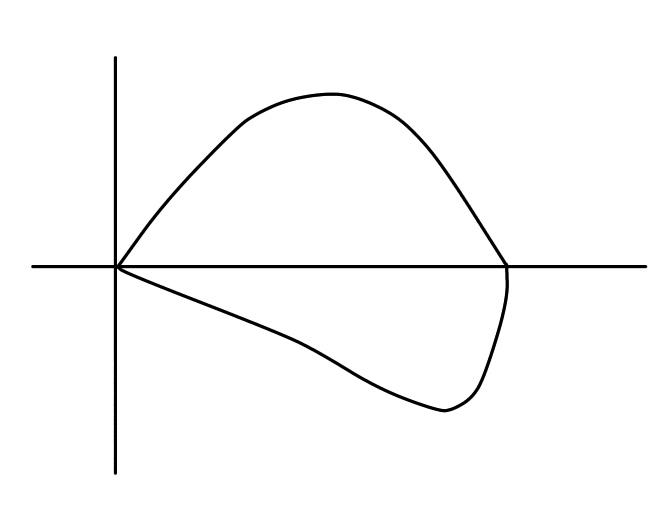 F-Vループ波形の正常
